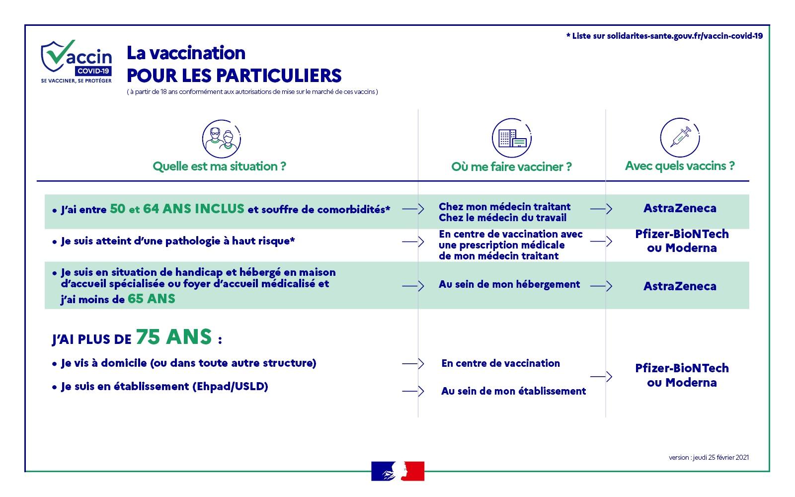 Infos Vaccination Covid-19