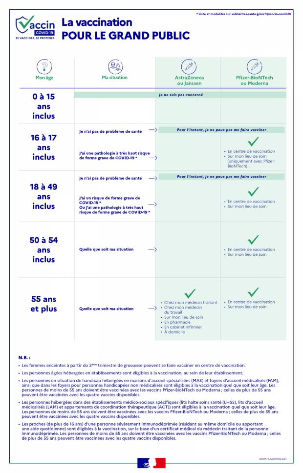 Infos Vaccination Covid-19 (au 12 mai)
