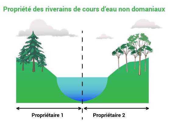 Boivre : droits et devoirs des riverains
