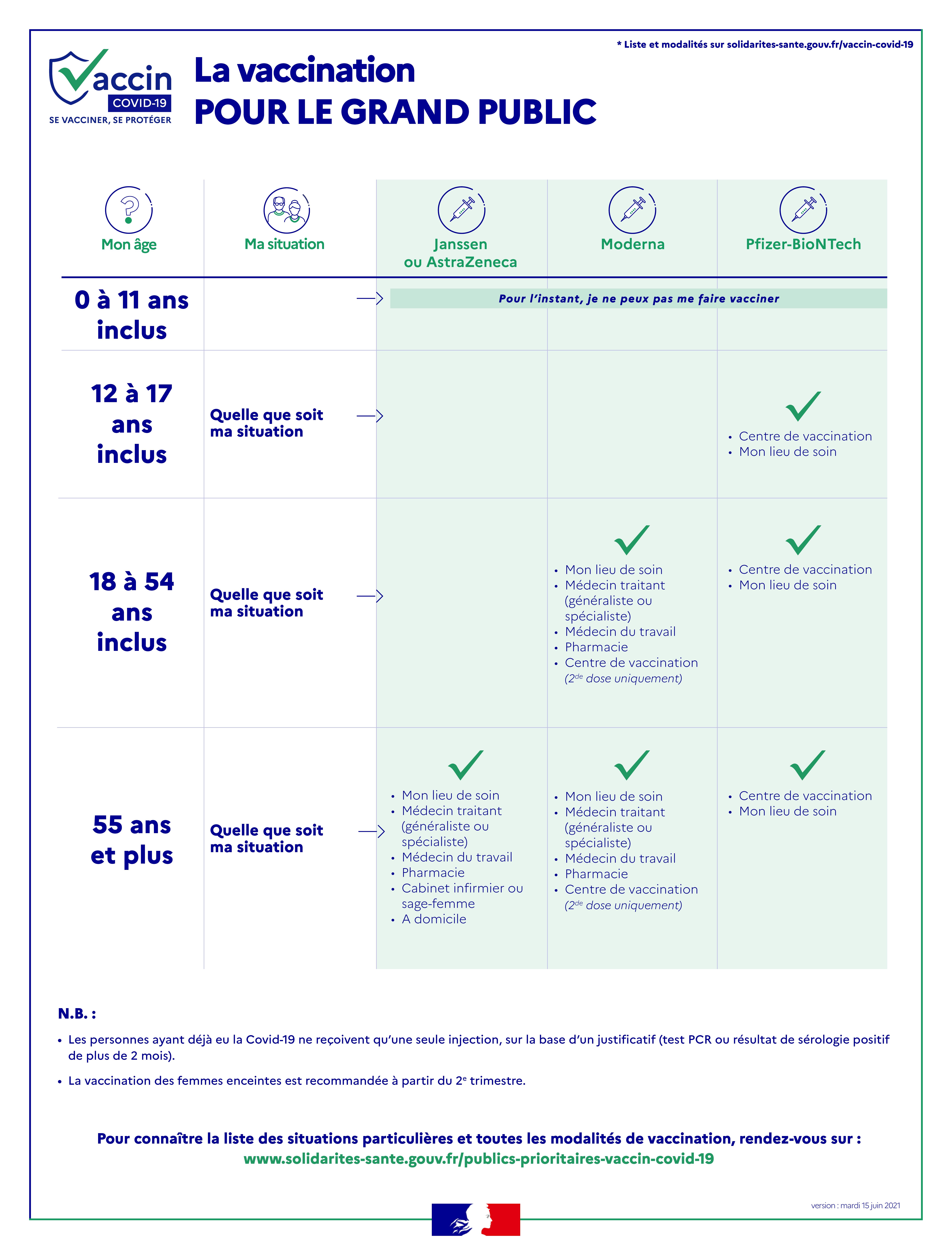 Infos Vaccination Covid-19 (au 15 juin)